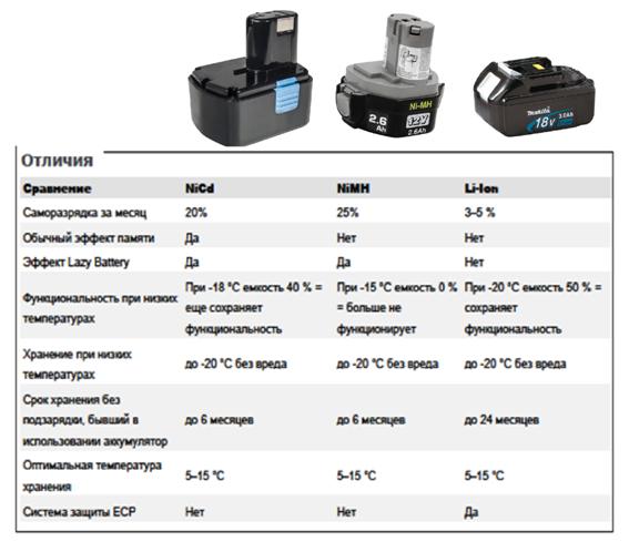 отличия батарей на шуруповерт