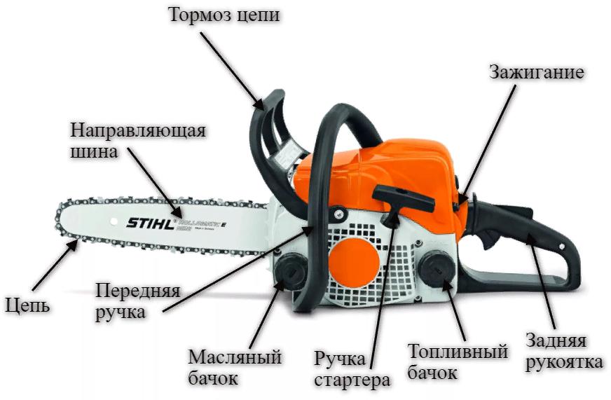 Устройство Stihl МС 180 (170)