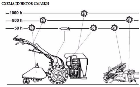 контроль смазки в основных узлахУстройство Мобил К Ghepard и G85